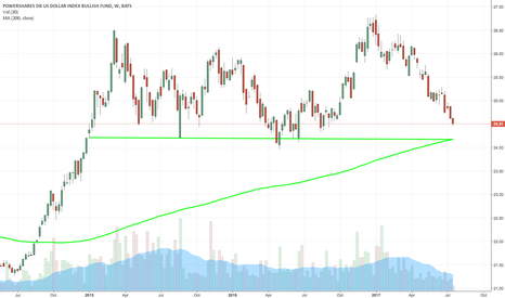 UUP: $UUP STRONG SUPPORT 24.20
