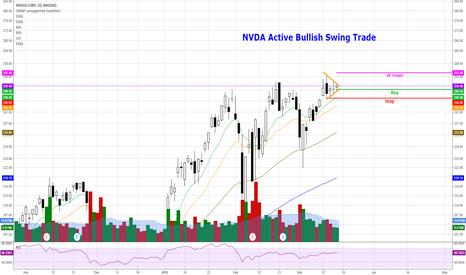 NVDA: NVDA - Bullish Swing Trade