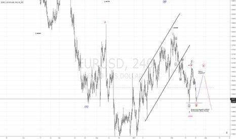 EURUSD: EURUSD Flat in progress?