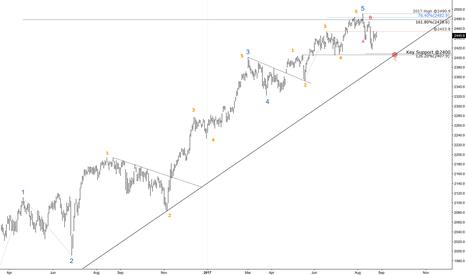SPX: S&P 500 - Medium Term (Daily) - Wave Count