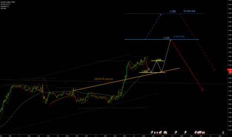 EURUSD: EURUSD M5 wave strategies