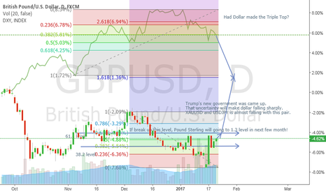 GBPUSD: GBPUSD is supporting in 38.2% Fib retracement area.