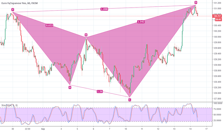 EURJPY: EURJPY, H1 bearish pattern confirmed