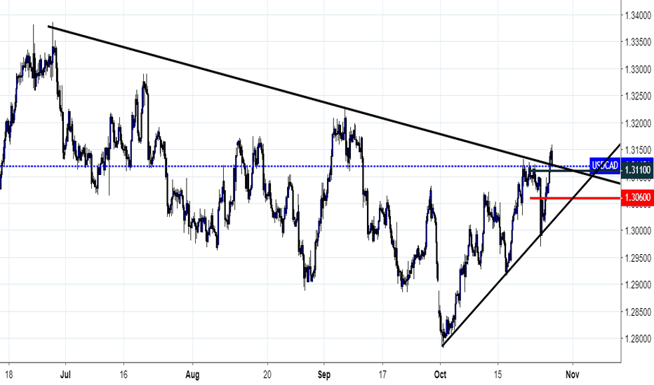USDCAD: Sell Stop