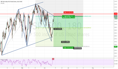 SPX500: Bearish SP
