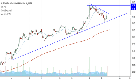 ADP: Watch ADP for break of 117.50