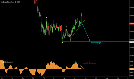 USDCNH: USDCNH. Correction is over. Another drop is ahead.