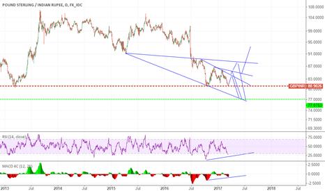 GBPINR: how far pullup will decide next bottom lvl