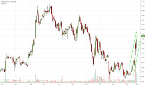 SIEN: Strong Upward Channel
