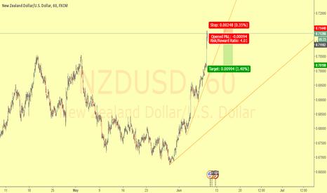 NZDUSD: Línea de tendencia | Trend Line