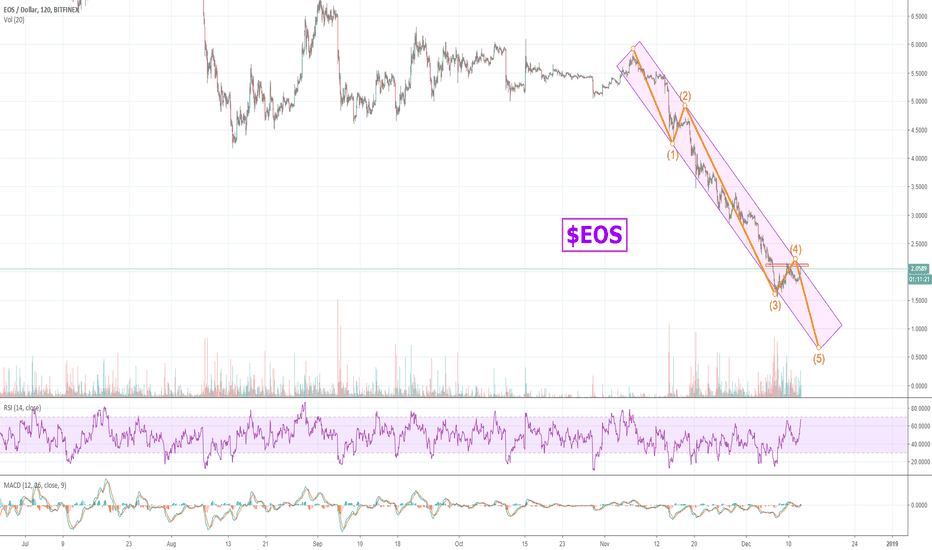 EOSUSD: If $EOS fails here, we could see SUB $1 Prices!