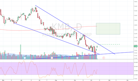 KMB: Stochastic divergence at the breakout point of a falling wedge