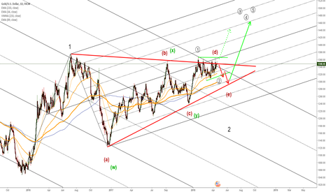 XAUUSD: Gold long term consolidation resolving. How sick can it be?