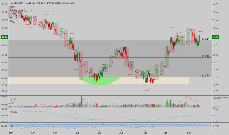 EWZ: EWZ: Ready to move up from here after consolidating?