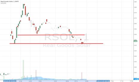 RSOL: Intraday breakdown on high volume