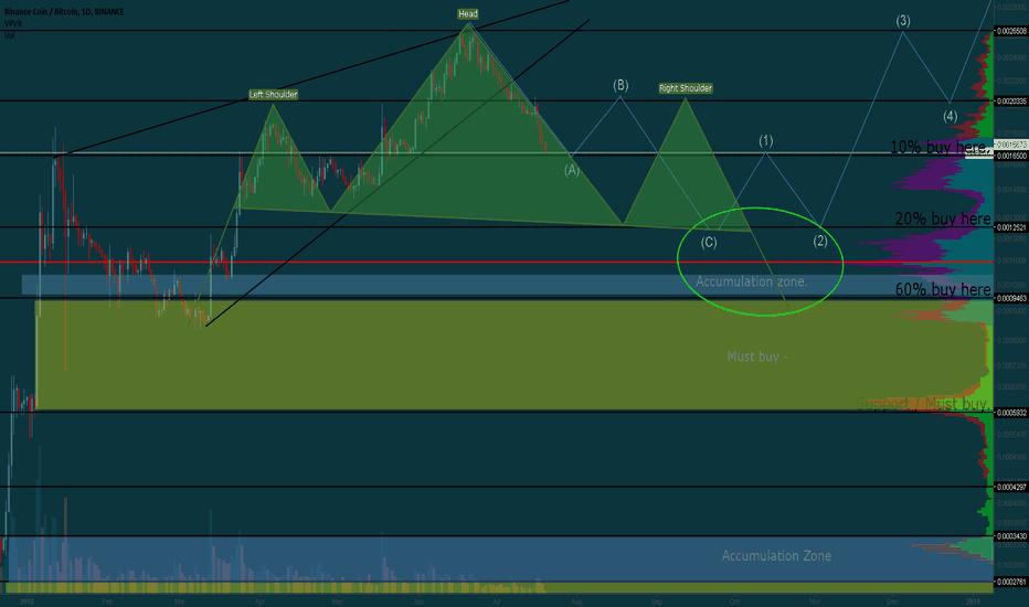 BNBBTC: BNB - BTC / approaching buy zone.