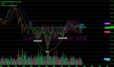 SU: $SU Weekly Chart: Inverse H&S+ Cup & Handle