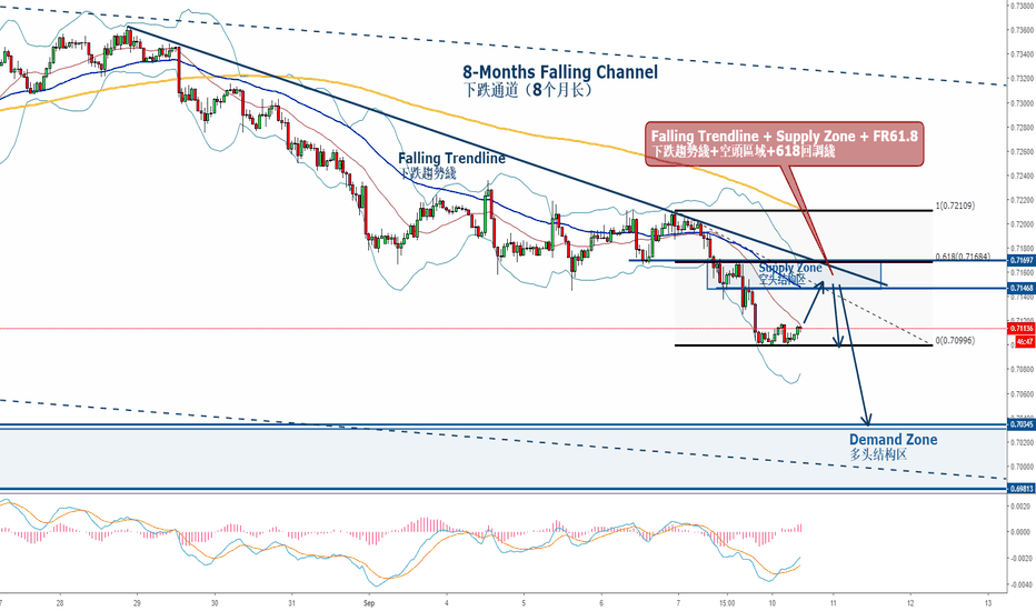 AUDUSD: AUDUSD - Retraced as China CPI, Selling Opportunity