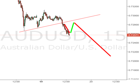 AUDUSD: Already in the short at the Blue line