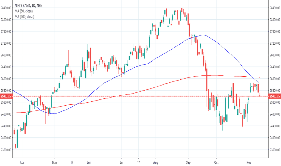 BANKNIFTY: Death Cross in Banknifty