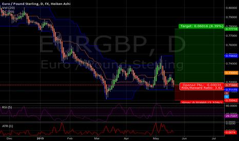 EURGBP: eurgbp tp 0.777 sl 0.700