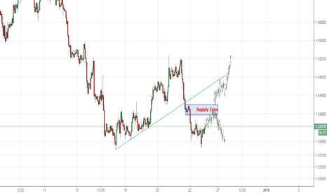 EURAUD: EURUAD ahead to Supply Zone, a sell opportunity