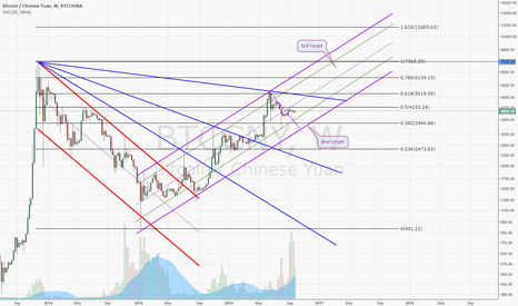 BTCCNY:  Bitcoin long term Gann Fan and bullish channel