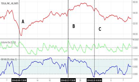 TSLA: Индикатор Полос Боллинджера/Indicator Bollinger Band (BB %B)