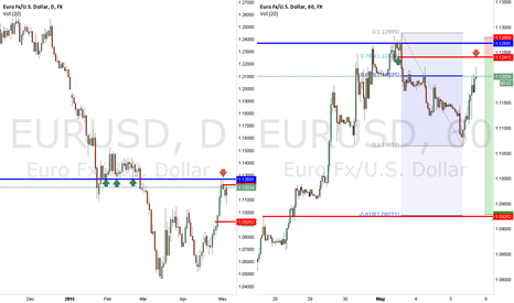 EURUSD: EURUSD SHORT - from resistance on Weekly chart!