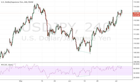 USDJPY: sell it, it divergence on 4h.
