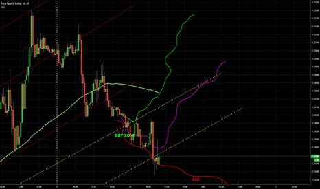 EURUSD: EUR USD Today 28.11.2014