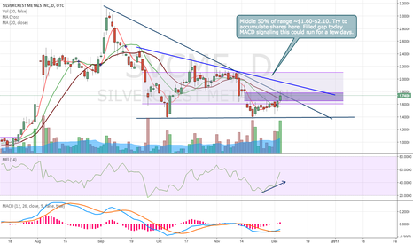 SVCMF: Little Silver miner poised to run?