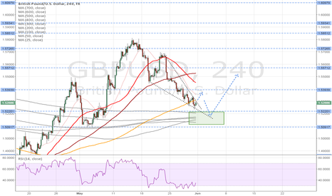 GBPUSD: GBPUSD descending wedge