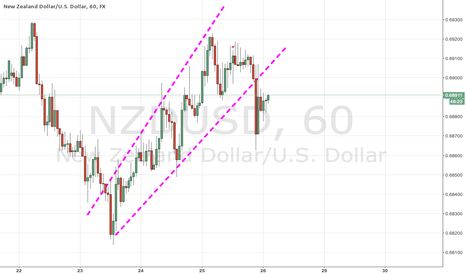NZDUSD: NZDUSD Channel Break To The Downside