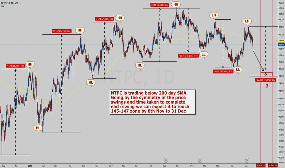 NTPC: NTPC - Can we see 145-147 soon?