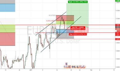 EURUSD: EURUSD Long Entry Retracement prediction.
