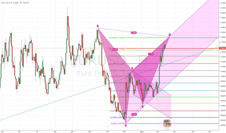 EURUSD: New Star