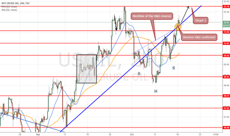 USOIL: Long at 51.84 target at 52.76 on reverse H&S