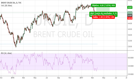 UKOIL: LONG OIL BRENT