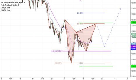 USDCAD: Short term sell on USDCAD