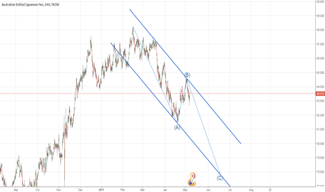 AUDJPY: AudJpy bearish