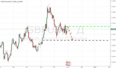 GBPUSD: Доллар ждет большое ралли на этой неделе