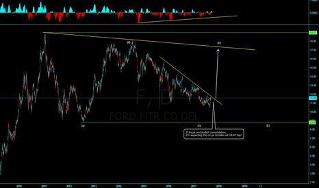 F: FORD Will we breakout? Flat or Triangle?