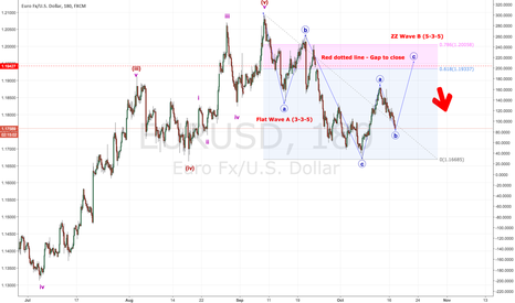 EURUSD: Potential Flat Correction with a ZZ wave B