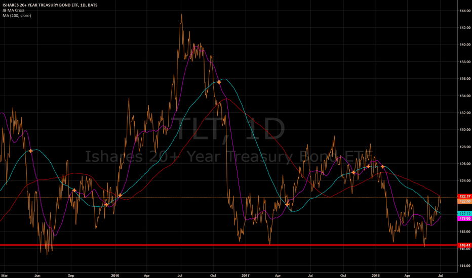 TLT: $TLT #TLT  looks like it could be getting ready to go up