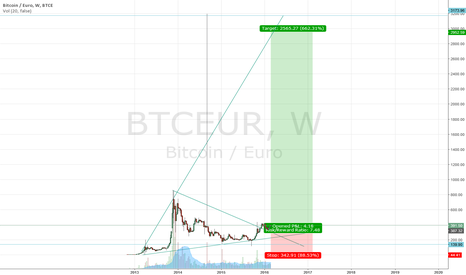BTCEUR: BTCEUR LONG BUY!!!