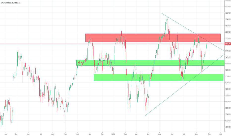 CAC: Can CAC40 Breakout?