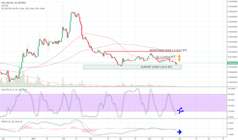 LSKBTC: LSKBTC Bittrex 1D up to 29MAY18 Crypto Trading Analysis (TA)