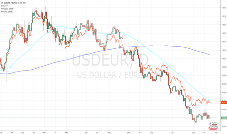 USDEUR: EURUSD overlaid reverse with DXY with 200 Day and 50 Day Moving