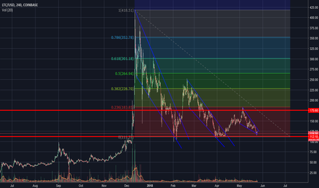 LTCUSD: Zooming out on LTC